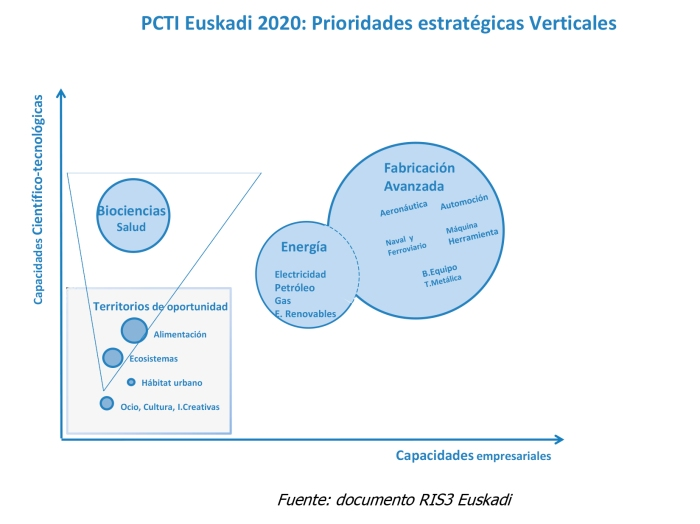 Videojuegos_nicho_mercado_PCTI_Euskadi