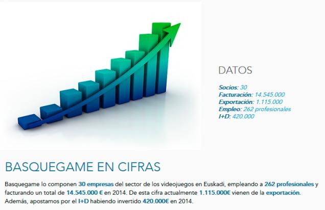 Basquegame_cifras