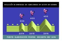 numero_empresas_videojuegos_espana_2016