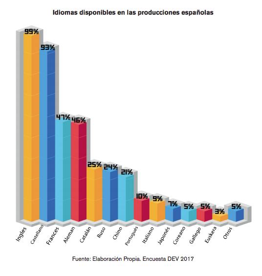 El euskera, gallego y catalán en los videojuegos