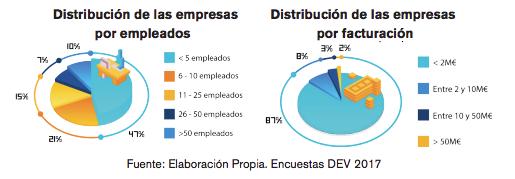 Empleados y facturación de empresas de videojuegos en España (2017)